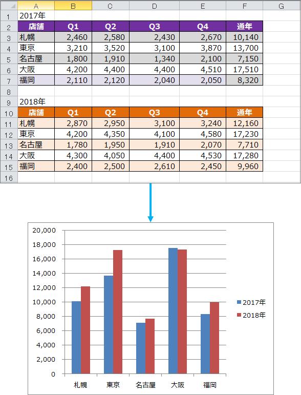 エクセル 棒グラフ 二つのデータ