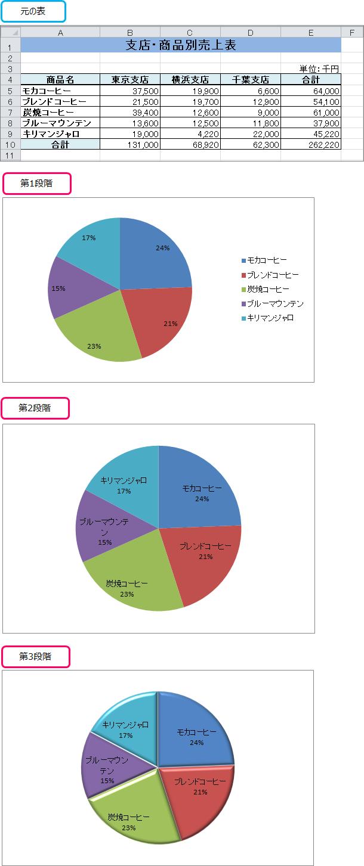 グラフ エクセル 円